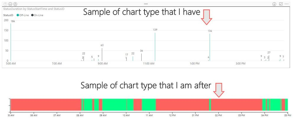 Assistance with Timeline / Heat Map Type Chart - Microsoft Power BI