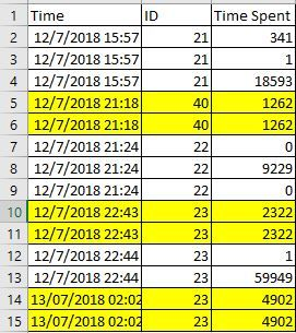 Solved: Remove duplicates values based on multiple column