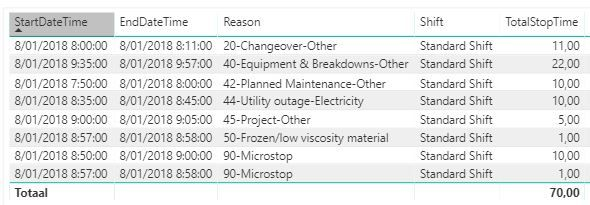 Pareto chart error in cumulative percentage microsoft power bi i want to built a pareto chart with the total stop time per reasonas a bar chart and the cumulative percentage per reason as a line chart ccuart Gallery