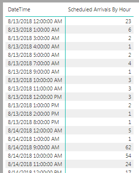 Solved Using Calendar Table To Count Hourly Transactions