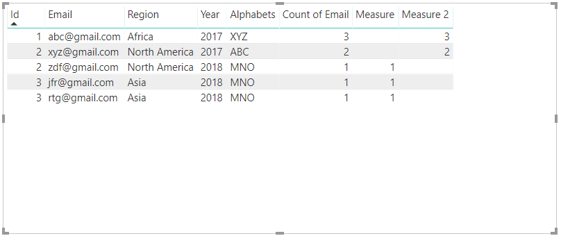 Solved: DAX to count rows with same value for Column A for