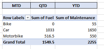 Solved: Slicer MTD, QTD, YTD to filter dates using the sli