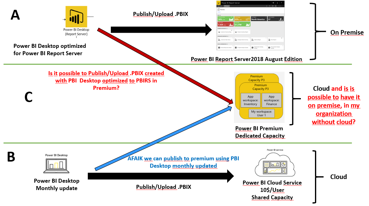 Solved: Publish reports created with Power BI Desktop opti