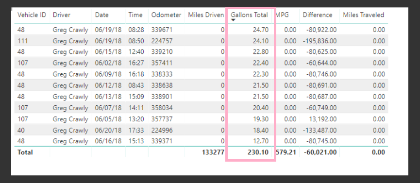 Calculate Miles Driven per Vehicle - Microsoft Power BI Community