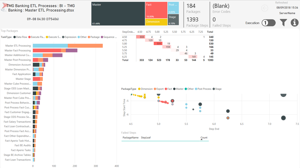 SSISDB_Dashboard_v1_00_Execution-ExecutionSummary.PNG