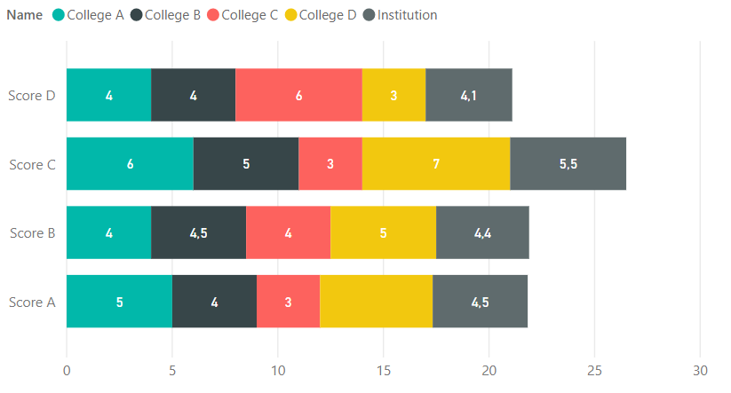 2018-09-24 18_31_57-unpivot college chart - Power BI Desktop.png
