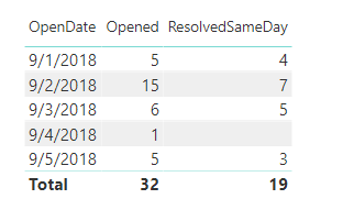 Resolved same day.png