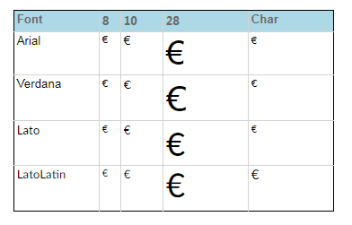 Solved: Euro sign missing while rendering to PDF - Microsoft