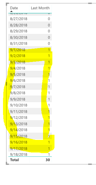 669dac8dad So it gives a 1 for all the dates of September as it is the previous month.  Similarly when we move to November, the flag would be 1 for all the dates  ...