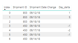 Solved: Help Need to find Day delta in either Power Query