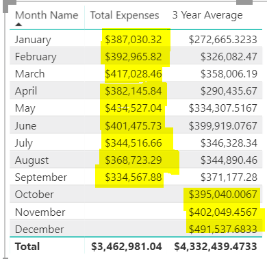 adding expenses year to date with remaining months microsoft