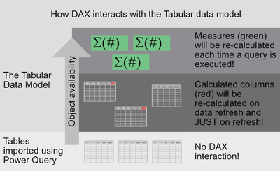 1-2 How DAX interacts with the tabular data model.png