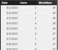 How to create Bar chart comparing 'This Week', 'Last Week', and 'This Week Last Year' data_1.jpg
