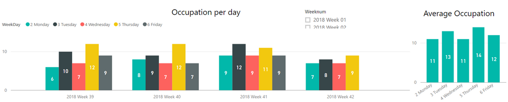 Occupation per Day.png
