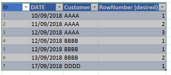 Solved: How to add Row_number over partition by Customer