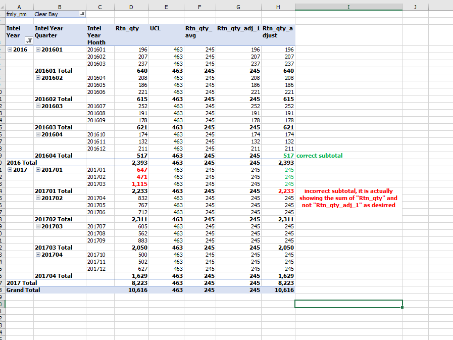 Incorrect values in pivot table from Tabular model