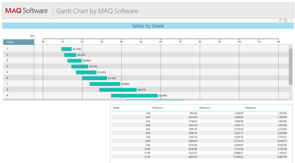 Solved: Gantt Chart by MAQ Software | Issues when publishi