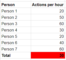 action per hour.PNG