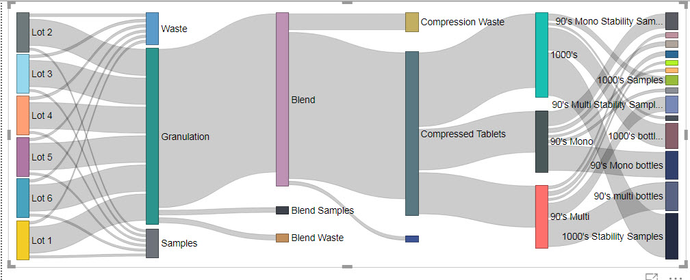 Sankey Diagram Question