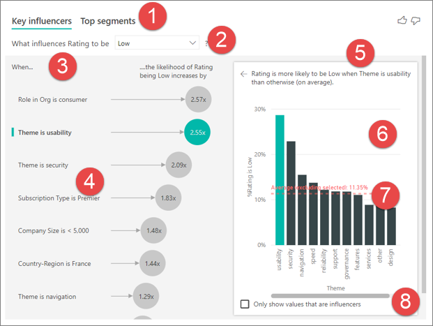 Solved Analyze Less Do More With Key Influencers Visual