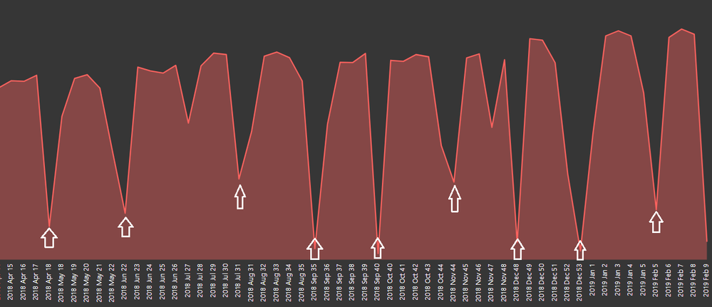 weekly variance.png