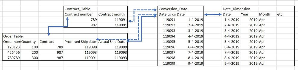Solved: Show different date dimension on two axis - Microsoft Power