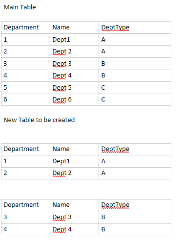 Solved: Create new table by filtering column value - Microsoft Power