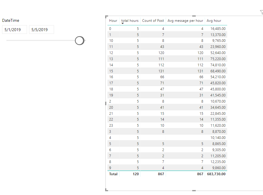 Solved: Average Message per hour - Microsoft Power BI Community