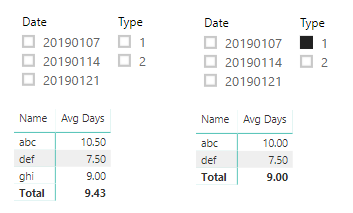 Minimum of average over partition by in DAX - Microsoft