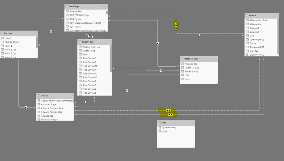 Nested UserRelationships not working - Microsoft Power BI Community