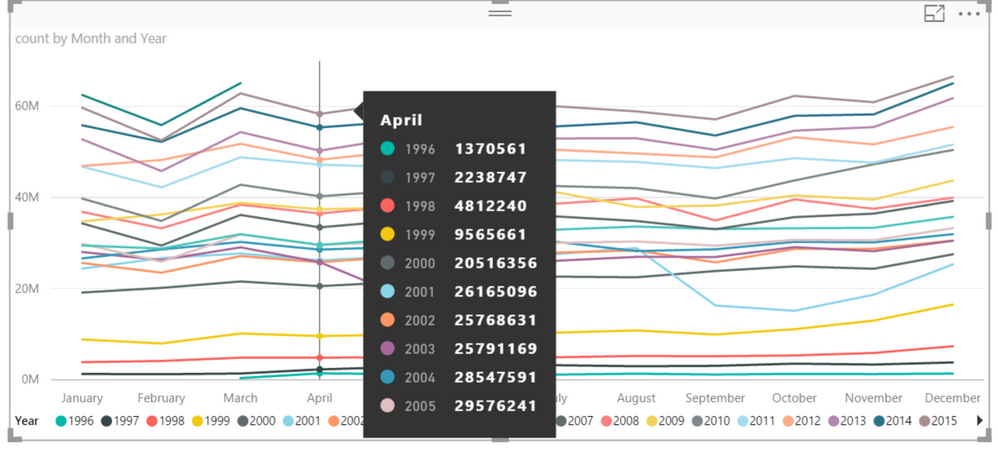 Solved Line Chart Color Gradient Microsoft Power Bi Community