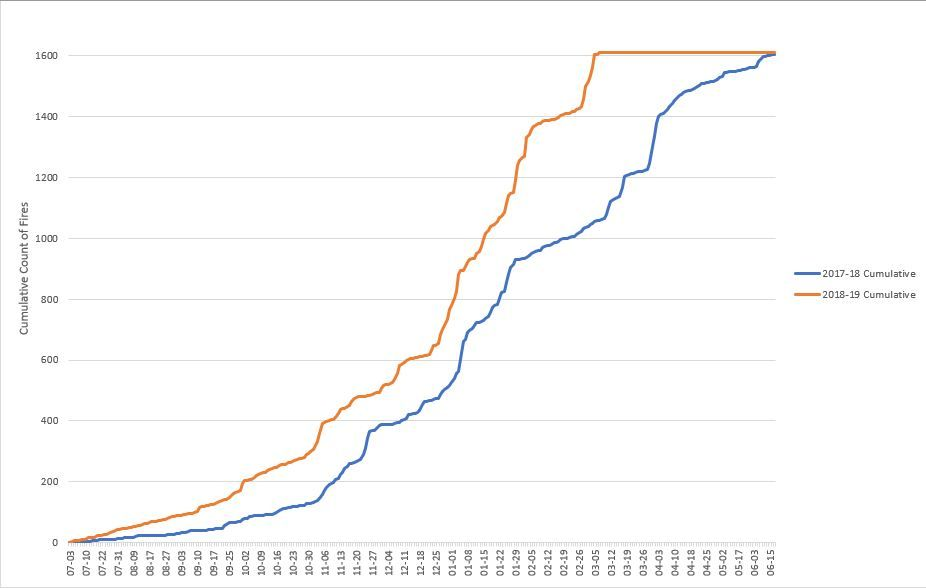 Cumulative Count - Compare Two FYs.JPG