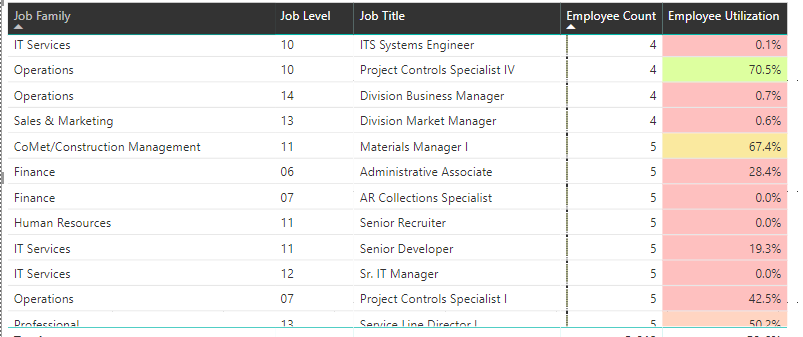 Managing Roles) Assigning Row-Level Security with