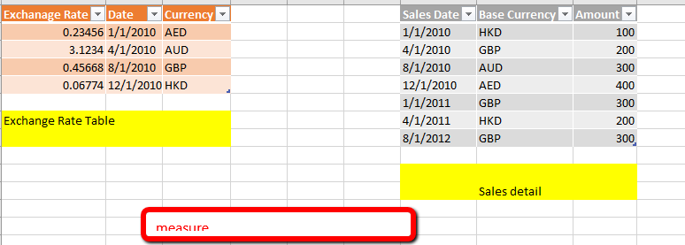 Solved Measures For Un Related Table Microsoft Bi