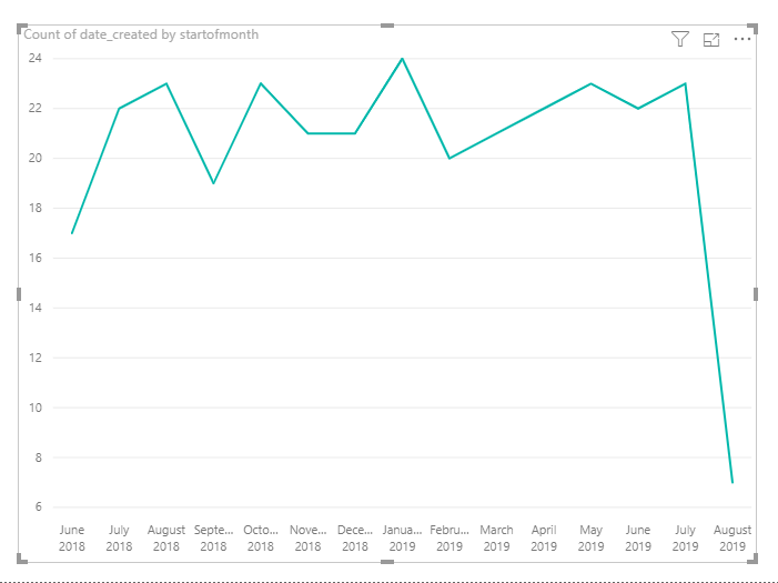 Viewing months based on current date on charts - Microsoft Power BI