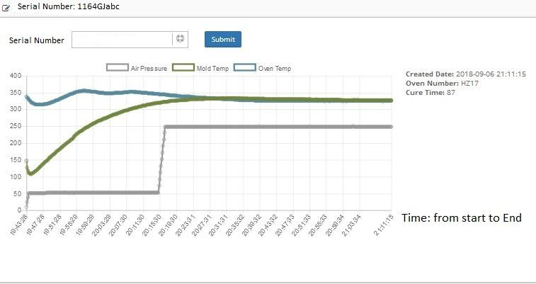 Query a chart based product Serial Number - Microsoft Power BI Community