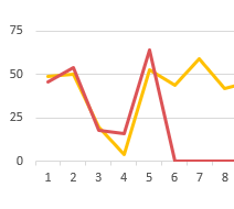 How to match line charts of this month vs previous