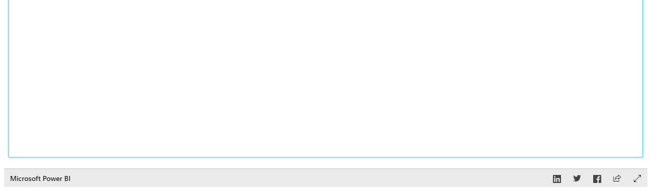 Why is there a light blue border around Publish to
