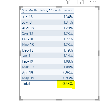 Rolling total last 12 months grand total - Microsoft Power