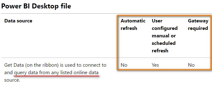 Google Analytics report in Power BI Desktop and automatic refresh when published online_3.jpg