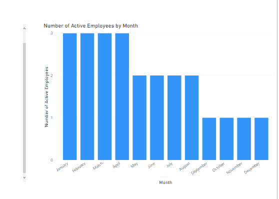 Active employees by month.png