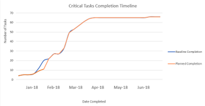 Graph Project task finish date by month.PNG