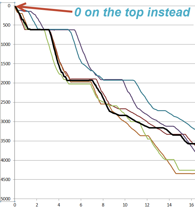 Values in reverse order in line chart microsoft power bi community values in reverse order in line chart microsoft power bi community ccuart Image collections