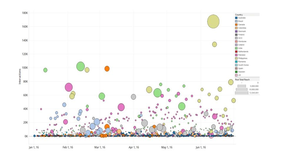 Bubble Chart  Microsoft Power Bi Community