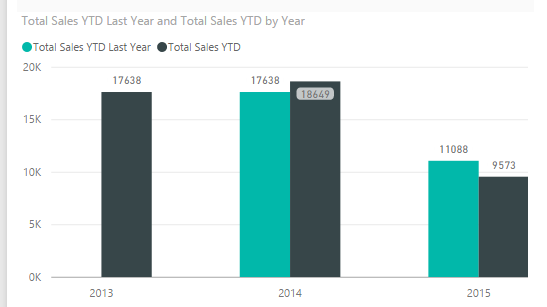 Solved: How to display sales YTD and sales last YTD over y