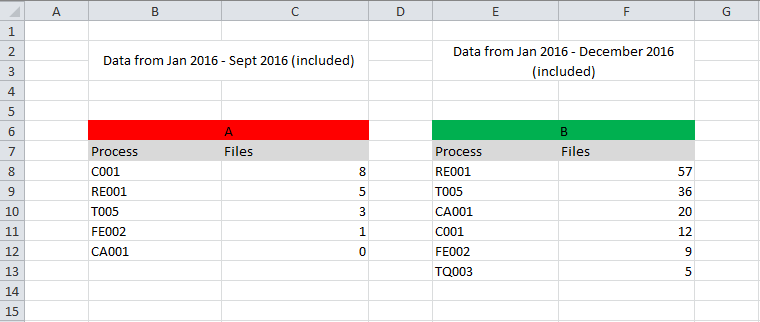 Solved Help comparing two excel worksheets in Power BI – Compare Two Worksheets in Excel