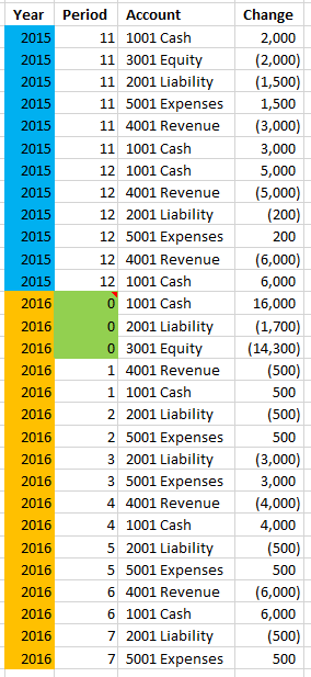 period zero allows us to query just 2016 fiscal year and get beginning balance for balance sheet accounts