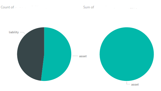 Solved Simple Pie Chart Does Not Work Correctly Microsoft