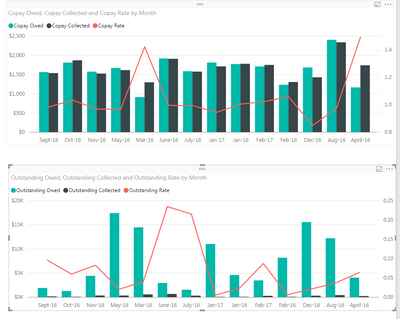 Months In Graph Not Listing In Chronological Order Microsoft