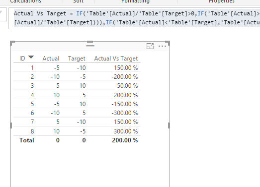 Solved: Calculate percentage of target achieved when targe